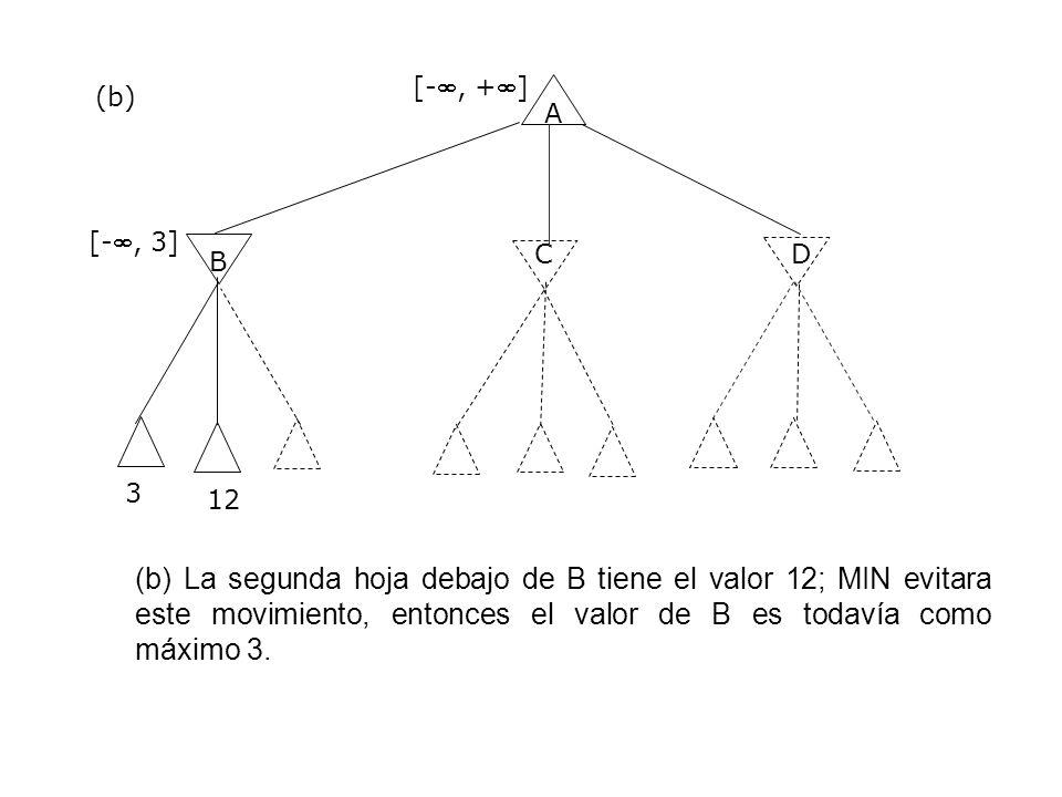 [-, +] (b) A. [-, 3] C. D. B. 3. 12.